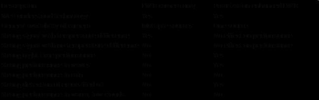 Chart Oi