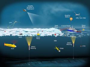 Different sea floor sensors